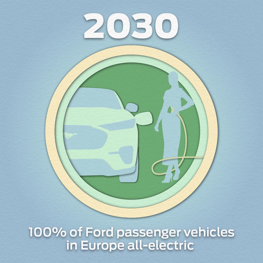 environnement-les-5-engagements-forts-de-ford-pour-un-monde-plus-durable